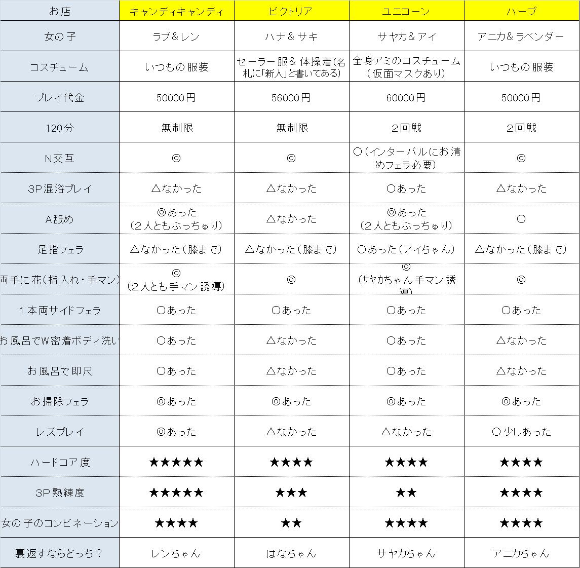 【3P仕様比較表】年末3P企画のまとめ